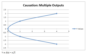Causation Multiple Outputs